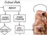 Δημόσιες Σχέσεις και Διοργάνωση Εκδηλώσεων . Συνέδρια – Δελτίο Τύπου – Πρωτόκολλο –  Στρατηγική – CheckList