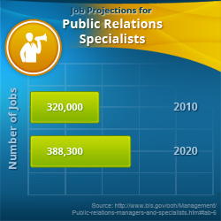 Public Relations Specialists papatriantafillou