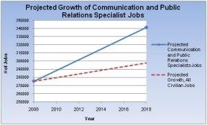 public relations statistics 2