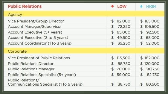 public relations statistics 20