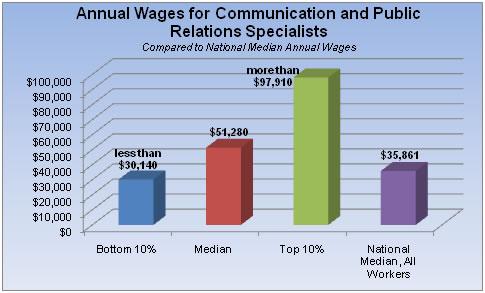 public relations statistics 3