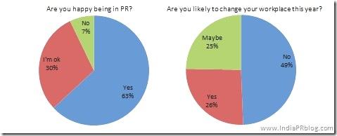 public relations statistics 5