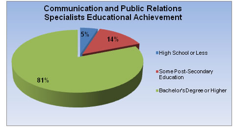 public-relations-statistics educaton